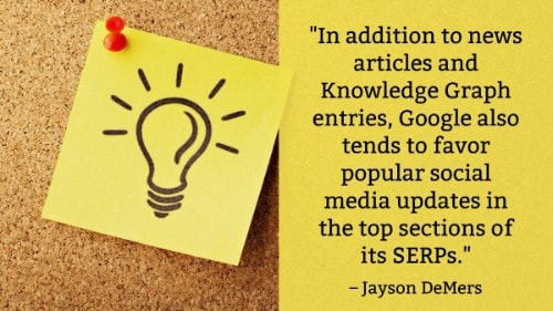 """In addition to news articles and Knowledge Graph entries, Google also tends to favor popular social media updates in the top sections of its SERPs."" - Jayson DeMers"
