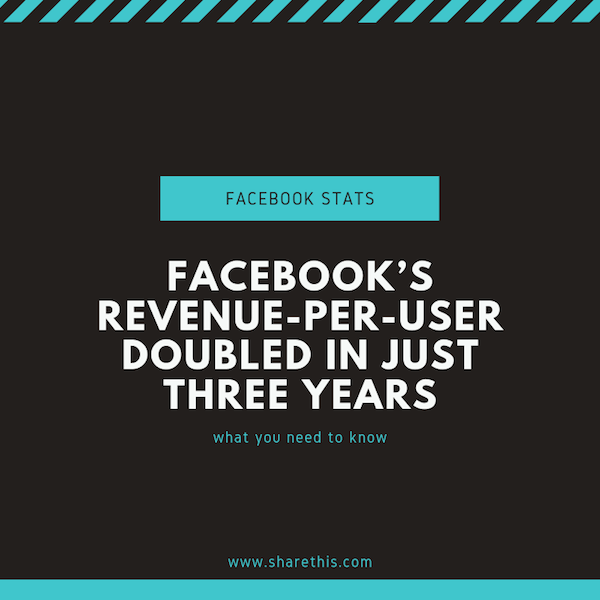 Facebook marketing & advertising statistics