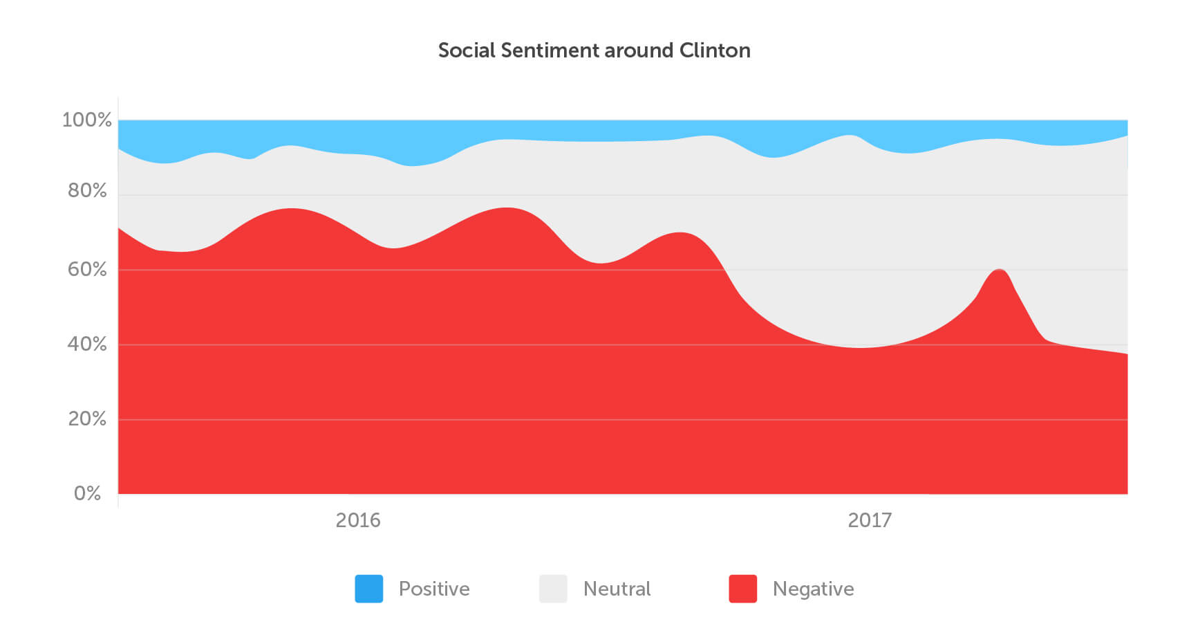 Clinton sentiment