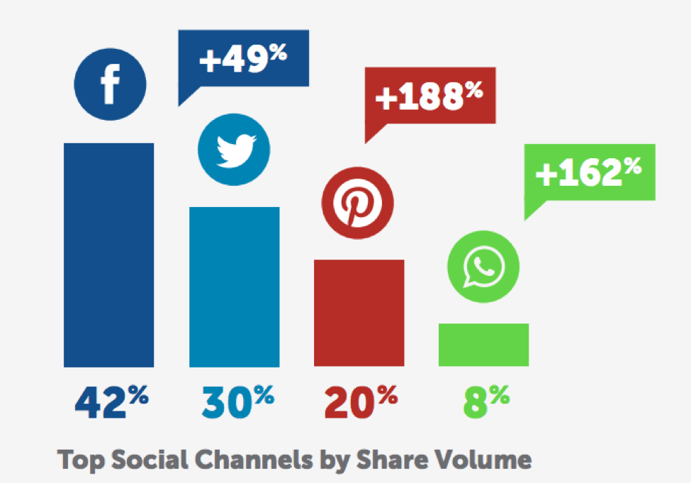 Top Social Channels by Share Volume