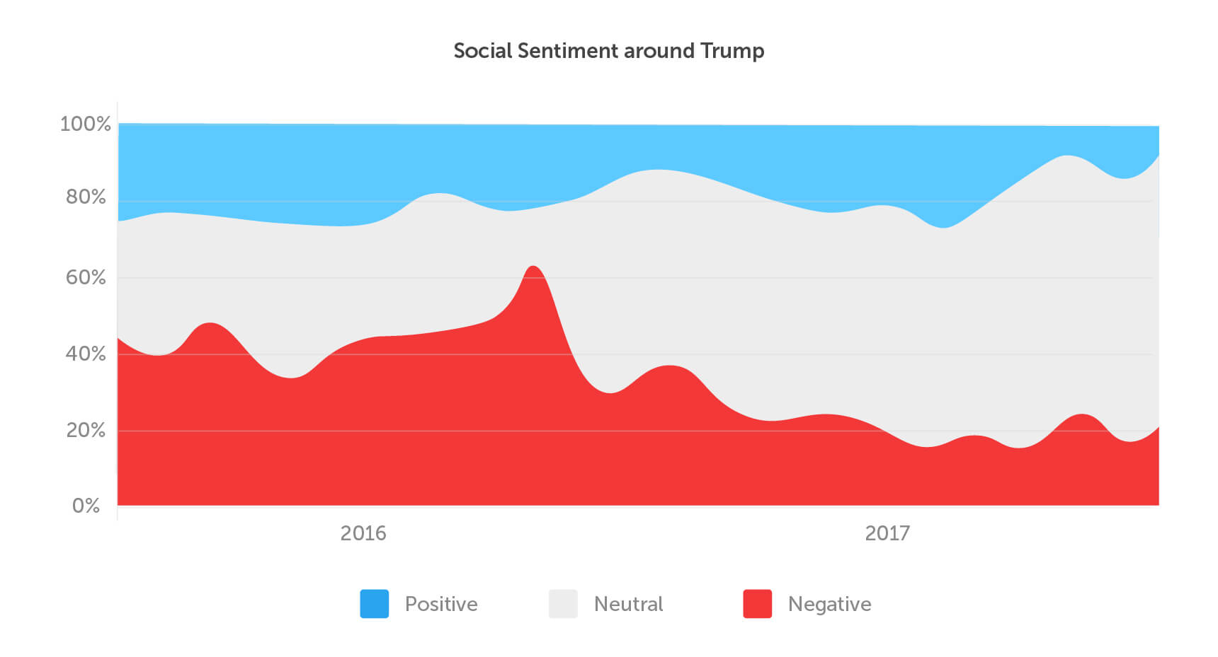 trump sentiment